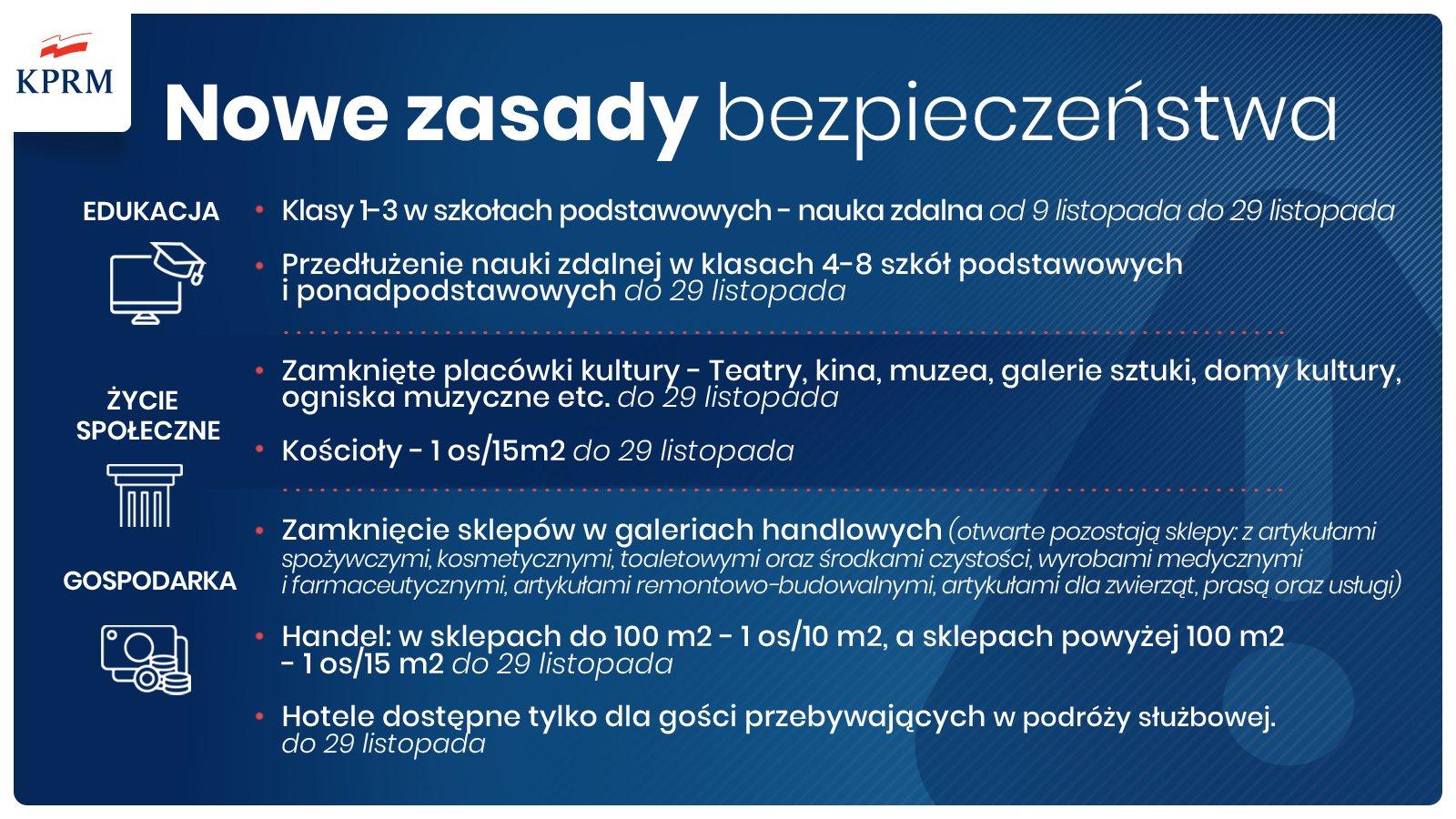 obostrzenia koronawirus covid Polska od 7 listopada - 29 listopada 2020