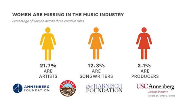 Mężczyźni w brytyjskiej branży muzycznej zarabiają więcej?